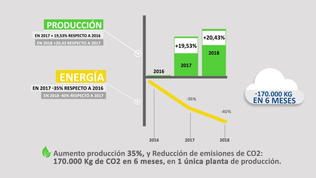 Grafico Eficiencia Energetica Caso Exito Iberfruta