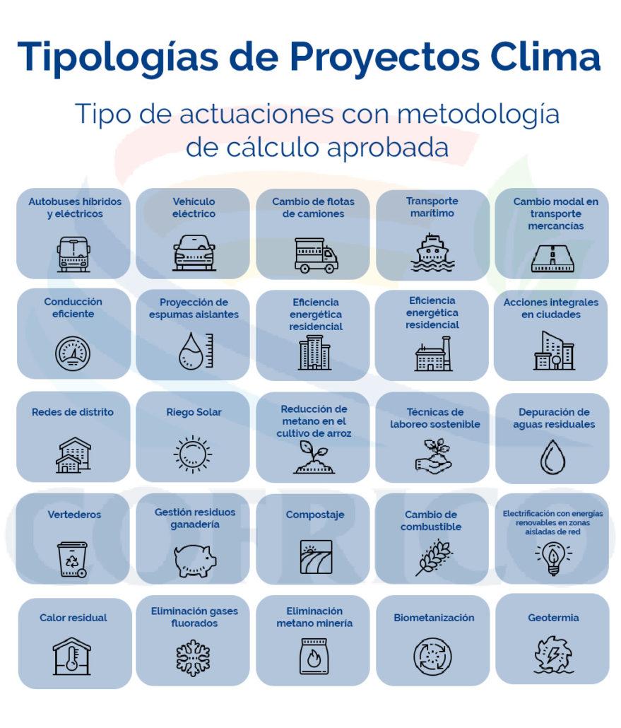 proyectos-clima