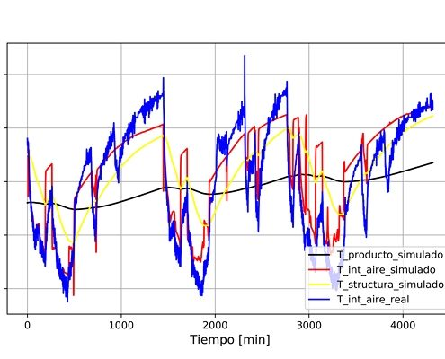 grafico control temperatura producto