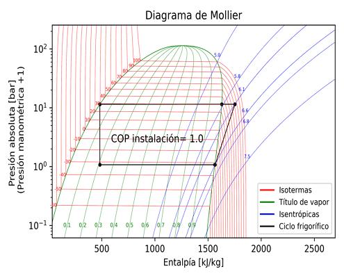 diagrama mollier cofriview365