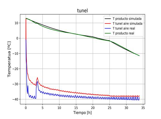 temperatura tunel